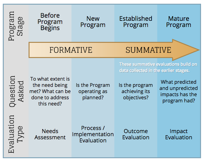 The evaluation cycle includes a needs assessment, a process evaluation, an outcome evaluation, and an impact evaluation. Each part is at a different stage, in order: Before the program, new program, established program, and mature program.