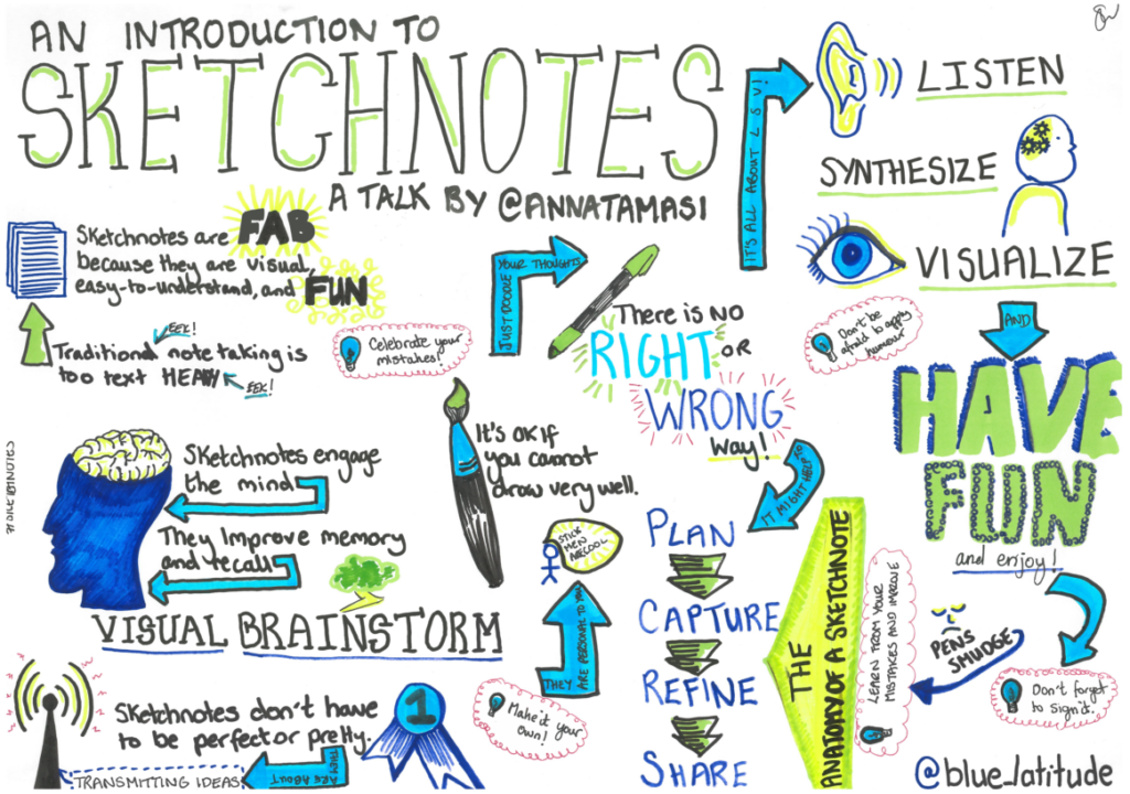 Example of a sketchnote.